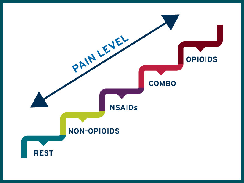 graphic of pain management at different levels of pain